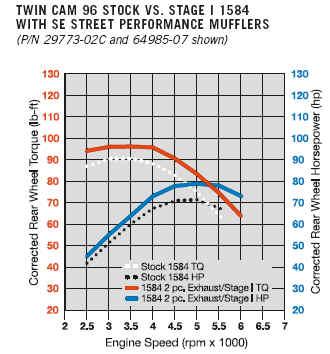 2007 HD Performance